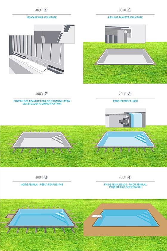 Étapes montage kit piscine aluminium